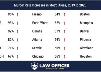 Murder Rate Increases, Major Cities, 2019-2020