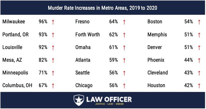 Murder Rate Increases, Major Cities, 2019-2020