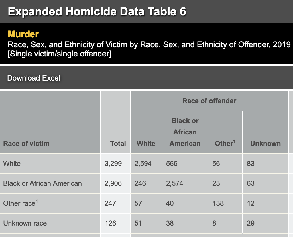 FBI 2019 Homicide Data, Table 6
