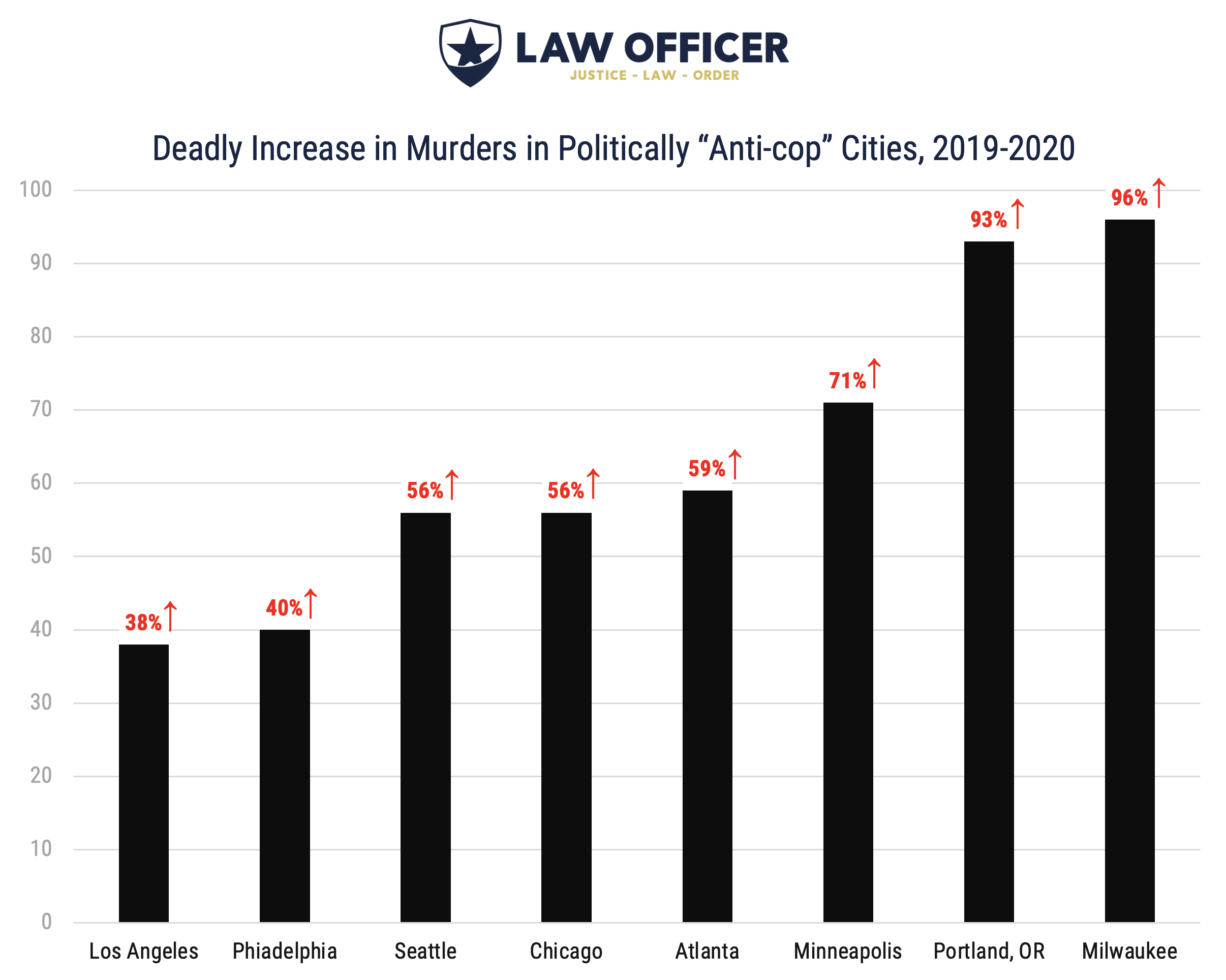 "Increased Murder Rates in ""Anti-cop"" Cities, 2020"