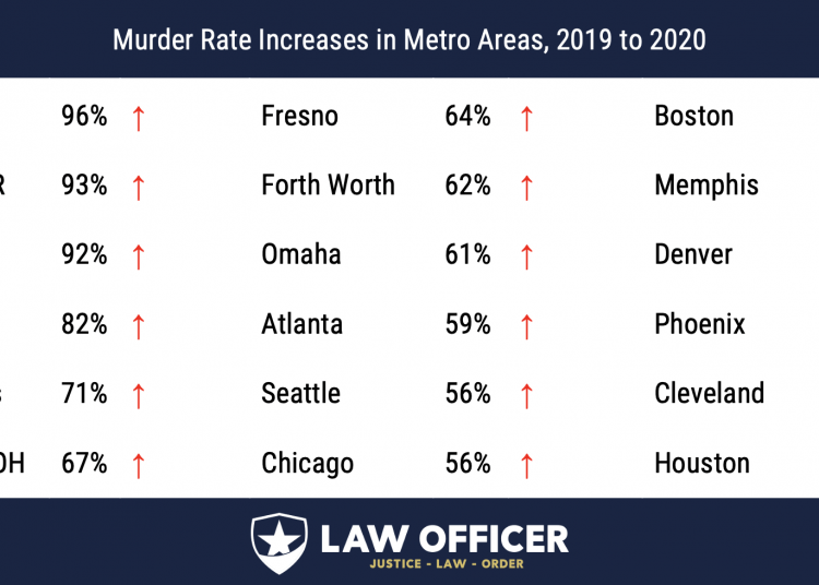 Murder Rate Increases, 2020-2019